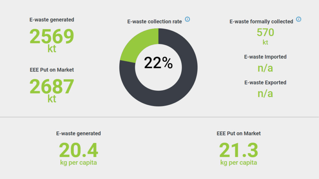 e-waste collection rate and statistics japan